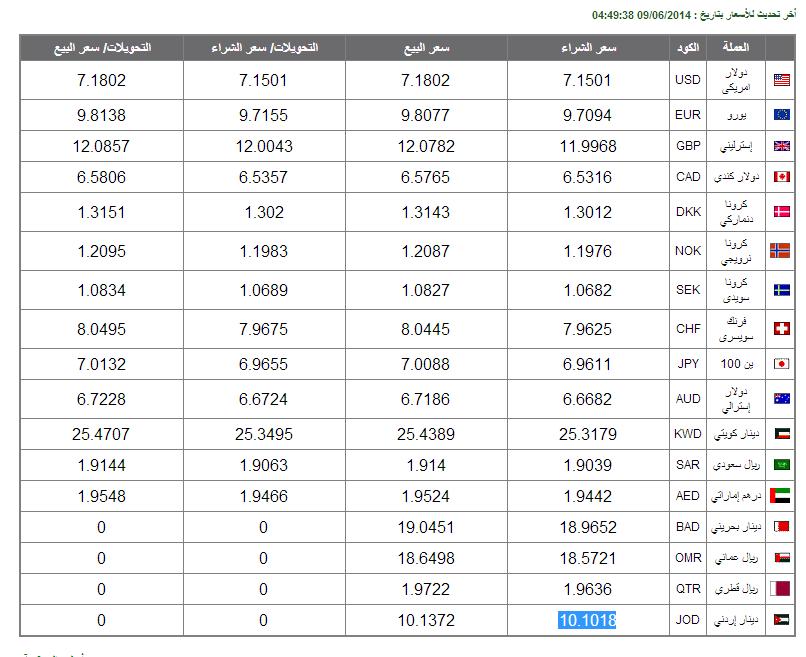 اسعار العملات فى مصر اليوم الثلاثاء 10 يونيو 2014