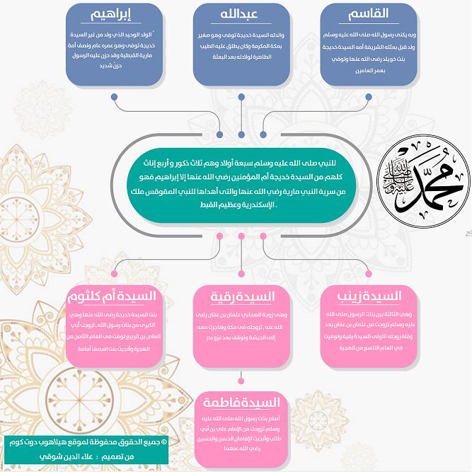 أسماء أولاد الرسول انفوجرافيك عن عدد أولاد الرسول هيلاهوب