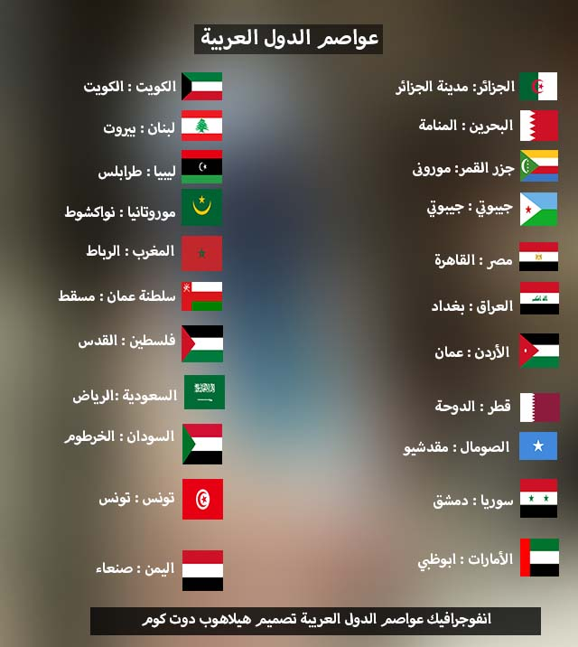 انفوجرافيك عواصم الدول العربية