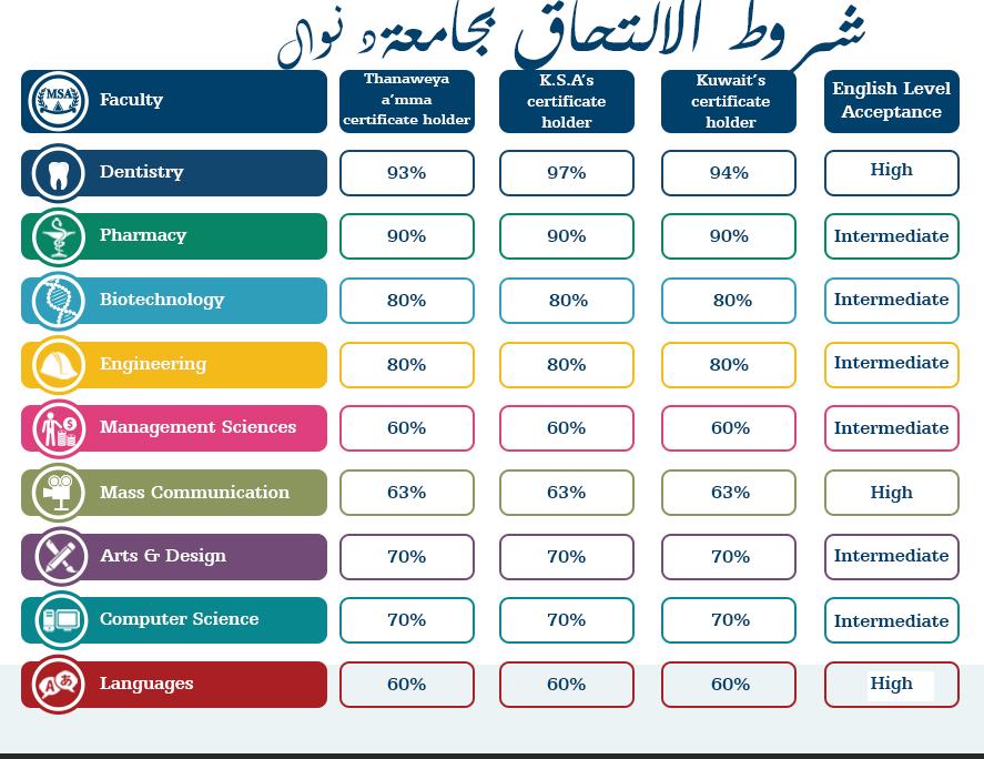 شروط الالتحاق جامعة msa