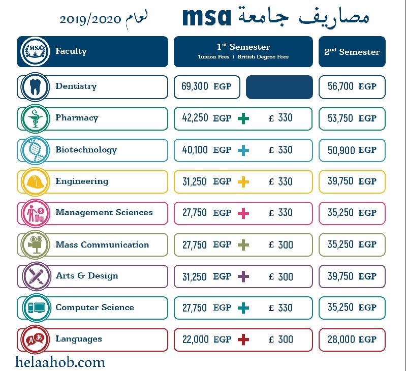 مصاريف جامعة 6 اكتوبر للعلوم الحديثة msa