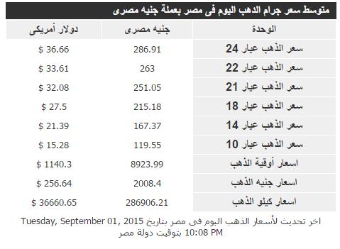 أسعار الذهب اليوم 2 سبتمبر