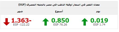 اسعار الذهب اليوم الثلاثاء 10 يونيو 2014