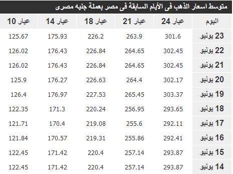 اسعار الذهب اليوم مصر